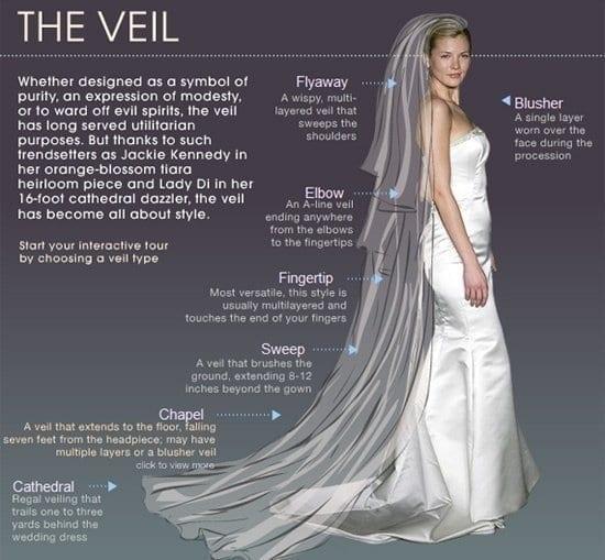Brides.com veil chart